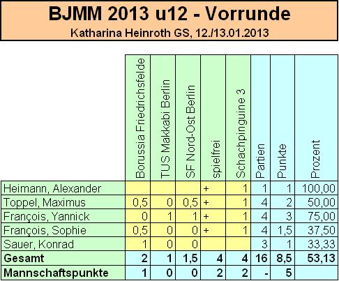 bjmm2013_u12