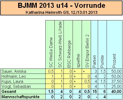 bjmm2013_u14