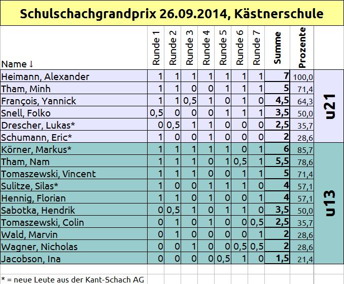 schulschach-gp_140926