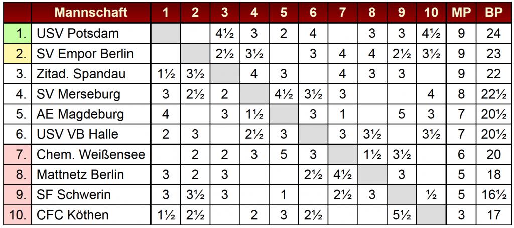 Tabelle_JuBu
