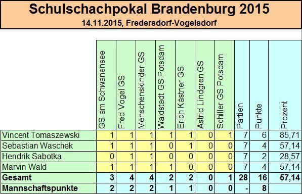 schschpokal2015
