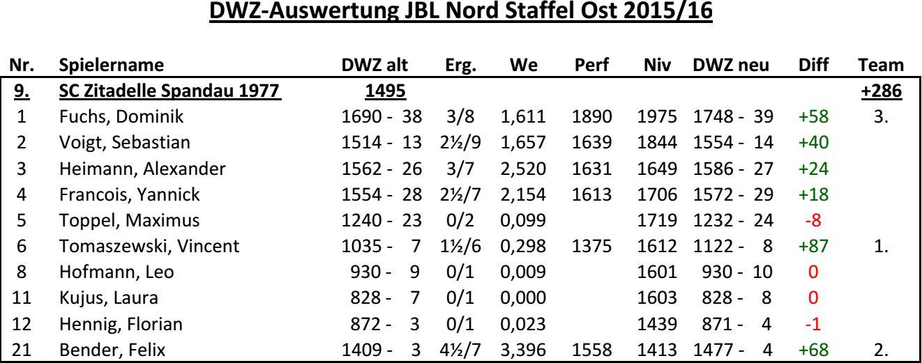 DWZ-JBLNO2015-16
