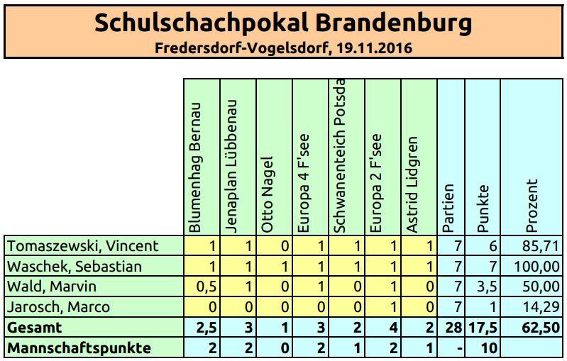 scholl-schschpk2016